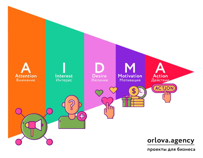 модель aidma (вижмд)