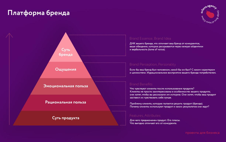 Платформа бренда инфографика